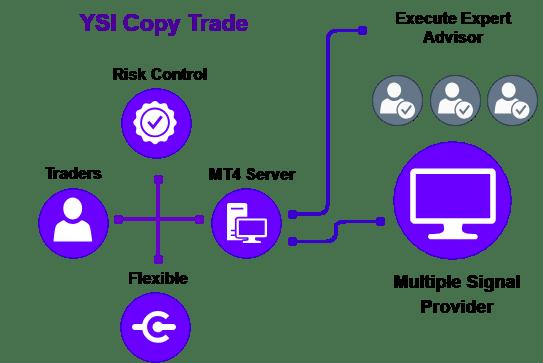 YSI Copy Trade